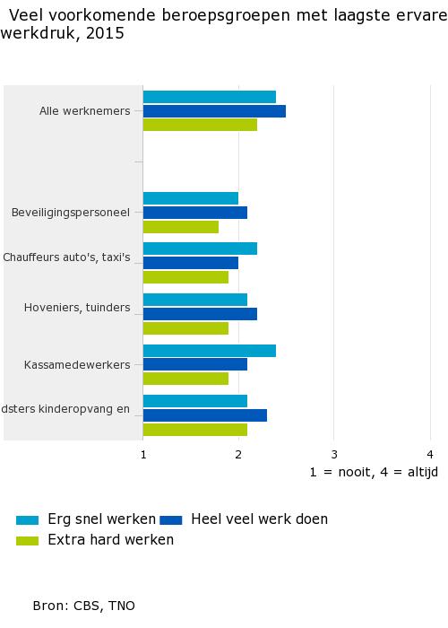 Veel-voorkomende-beroepsgroepen-met-laagste-ervaren-werkdruk-2015-17-03-31
